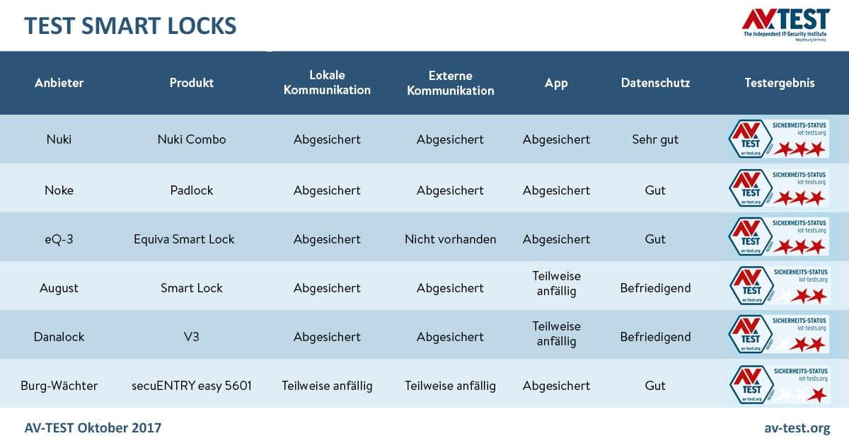Nuki Smart Lock am sichersten im Vergleich mit Danalock und August