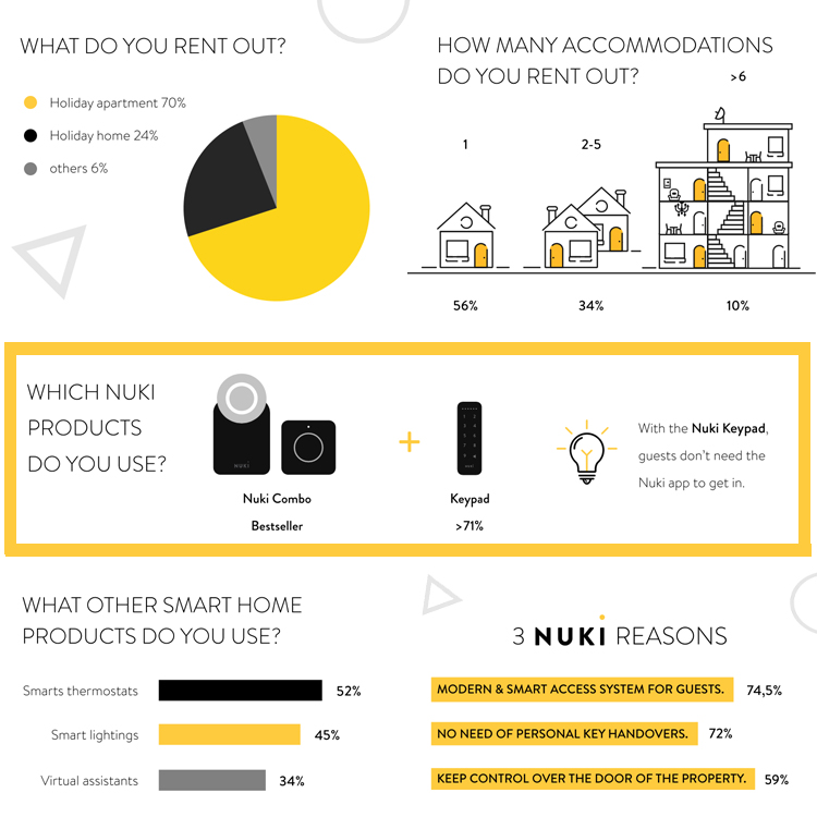 Feedback from the Nuki-Airbnb survey 2020
